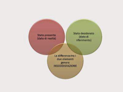Elementi costitutivi di un problema