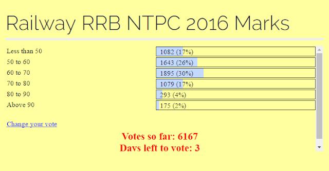 RRB NTPC Expected Cutoff Marks, Railway Online exam cut off, RRB NTPC Normalize Cut off Marks, ASM Goods Guard Online exam Cutoff