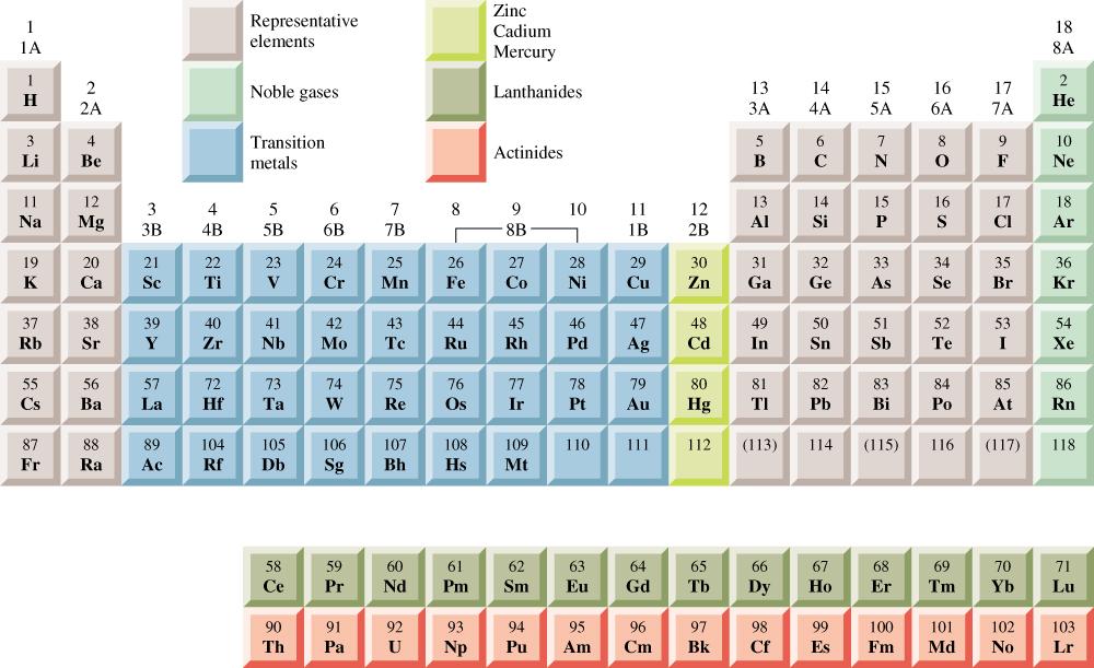 Sistem periodik unsur vina rosalina dalam sub kelompok dalam tabel mendeleev dipisahkan sedemikian hingga unsur unsur terbagi atas 18 kolom tegak yang disebut golongan urtaz Gallery