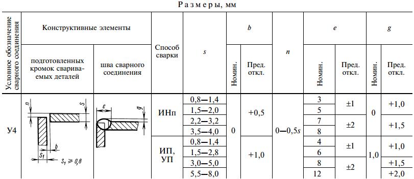 ГОСТ 14771-76-У4
