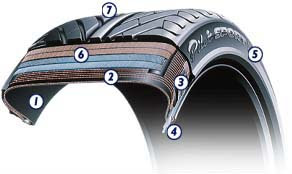 constituição do pneu