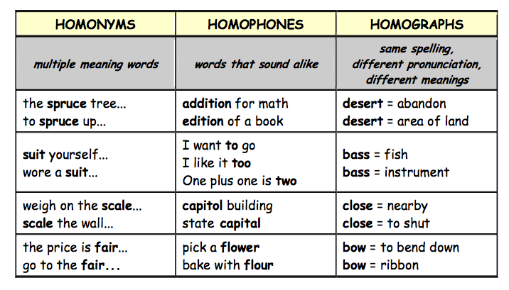 Bilingual bretonians 3rd eso homonyms homophones for Floor meaning in english