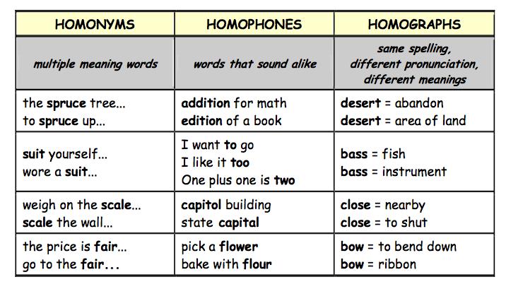 Bilingual Bretonians 3rd Eso Homonyms Homophones Homographs
