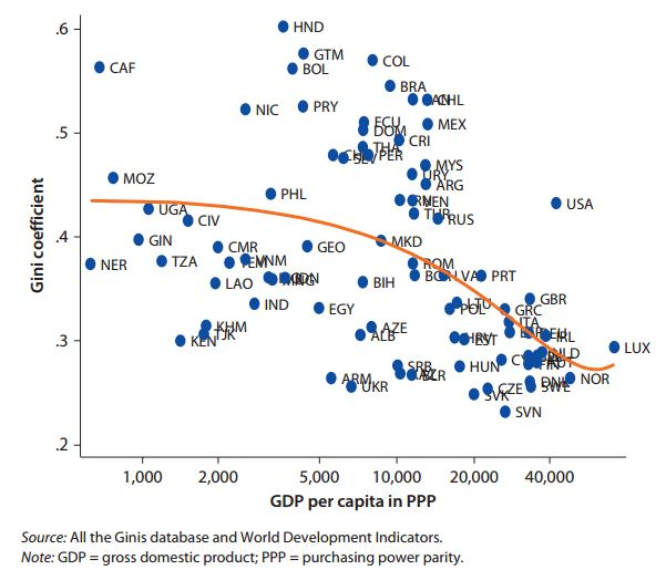 Figure 2 Gini and GDP Per Capita, 2008–09