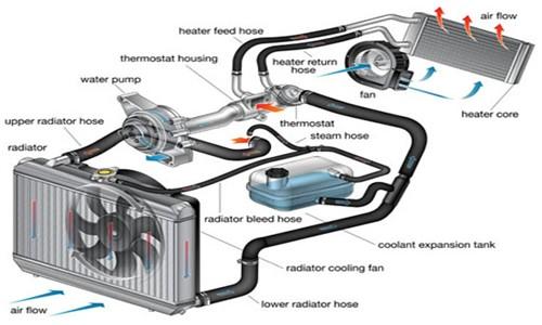 module 07 syst me du refroidissement et la lubrification g nie m canique. Black Bedroom Furniture Sets. Home Design Ideas