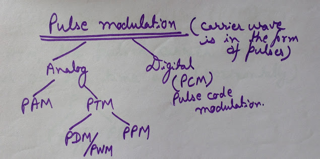 Image of Pulse Modulation and Pulse Modulation Techniques, Pulse Modulation Techniques pic, classification of Pulse Modulation Techniques, types of pulse modulation, types of modulation