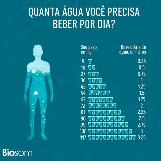 Quanta água devemos beber por dia