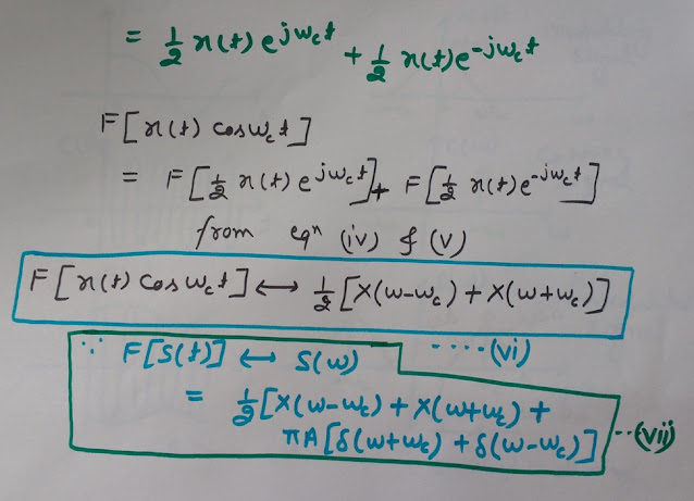 Fourier Transform of Amplitude Modulated Wave