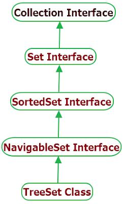 Java TreeSet Class hierarchy