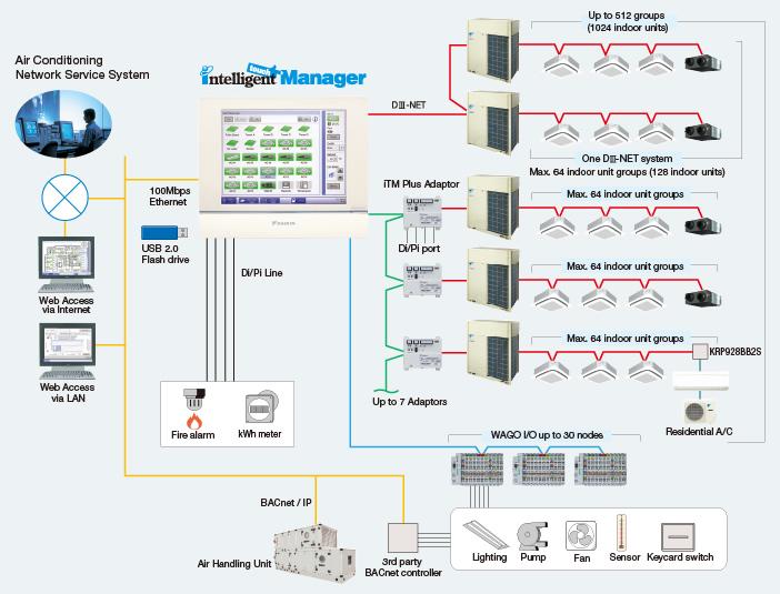 Hệ thống điều khiển điều hòa trung tâm VRV Daikin