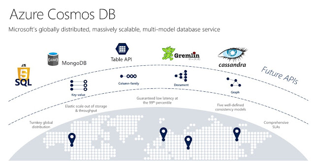 Azure Cosmos DB key capabilities