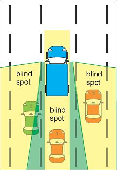 titik buta