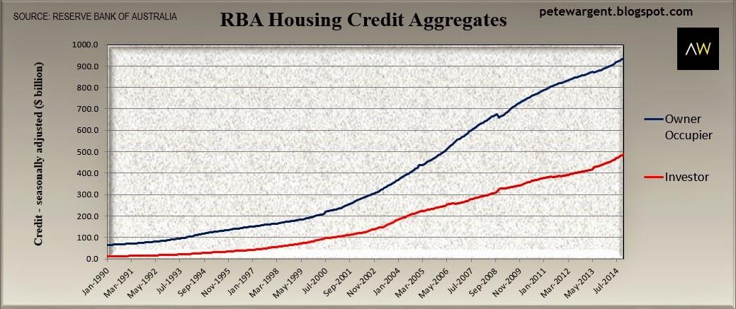 rba housing credit