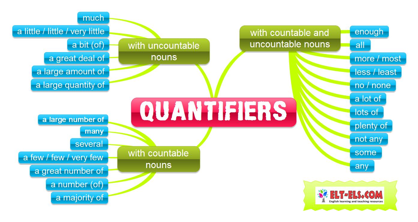 Quantifiers on Word I Worksheet