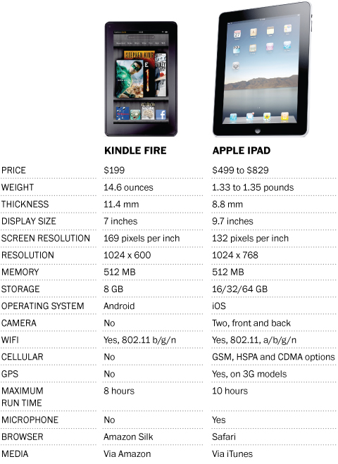 Apple Ipad Vs Kindle: Amazon Kindle Fire Compared With All Other Tablets