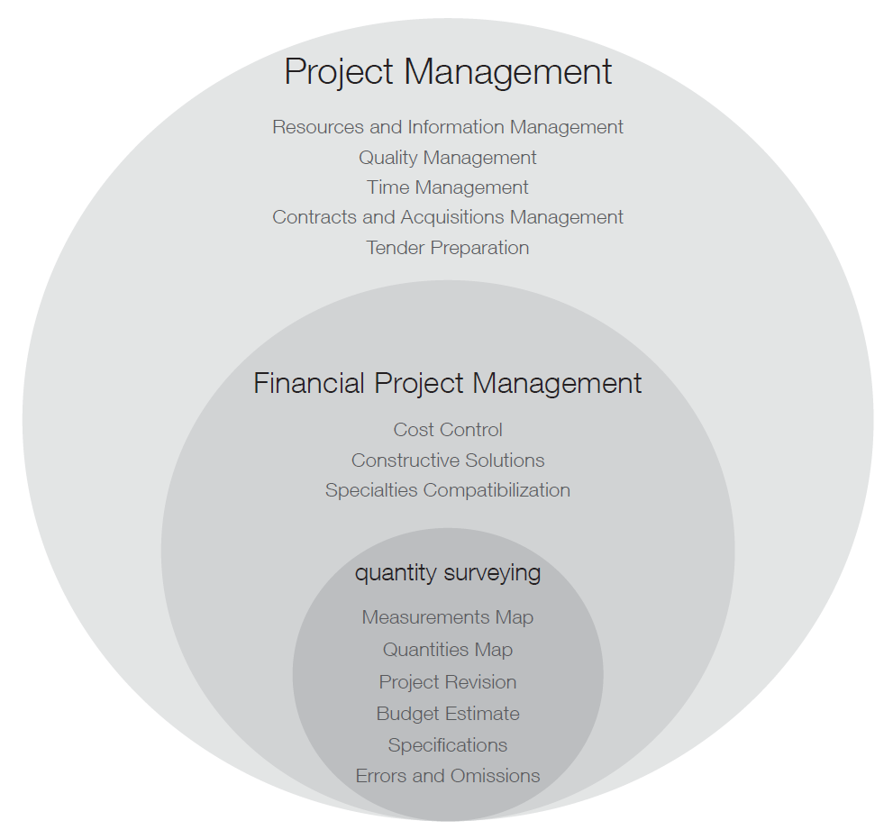 Project Management: VOID MATTERS: TECHNICAL FILES: Project Management