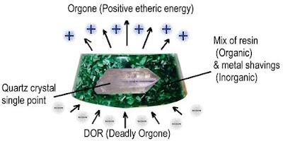 positive orgone death orgone