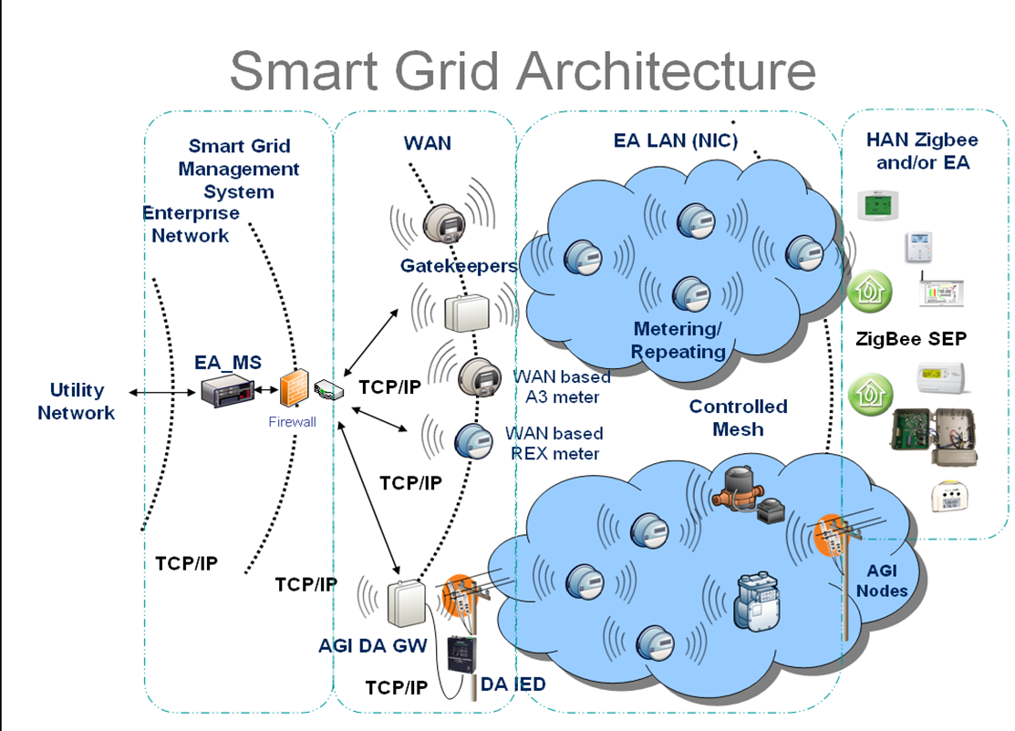 My Ism3004 Blog Smart Grid Network