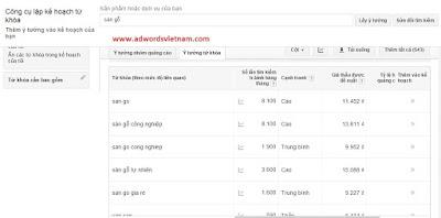 Cách kiểm tra quảng cáo Google Adwords
