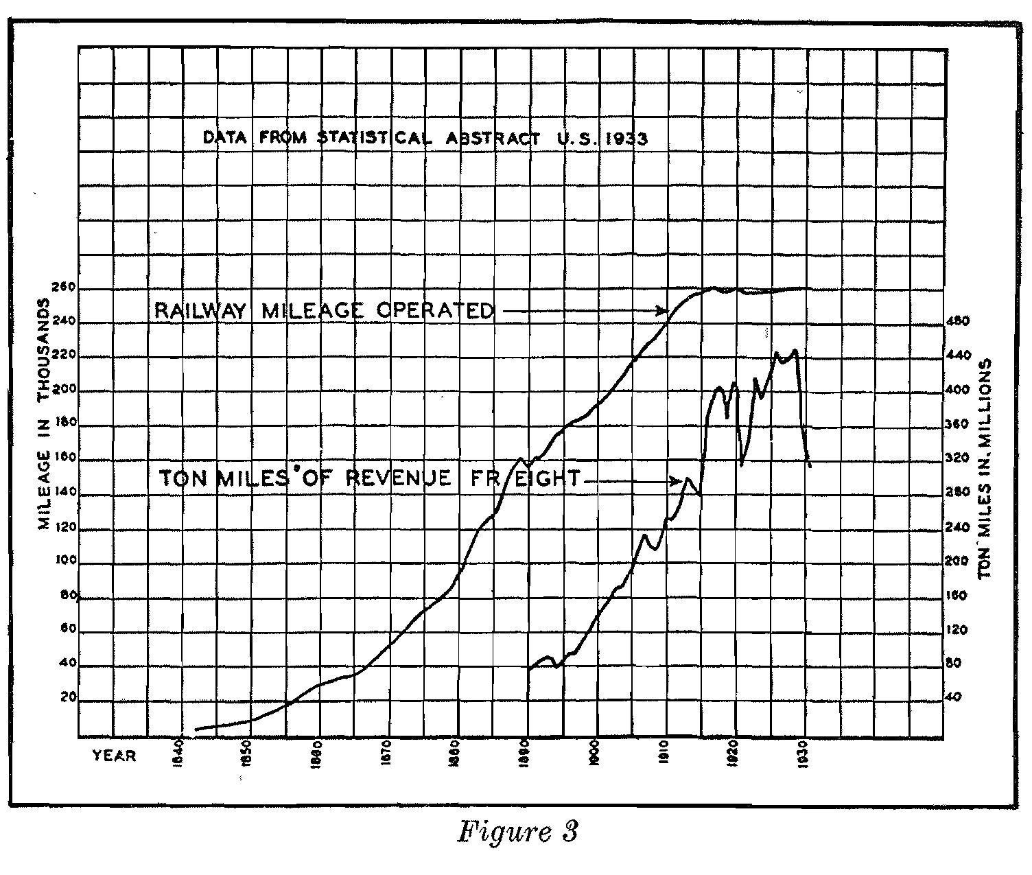 Technocracy Technate Picture Archive Technocracy Graphs