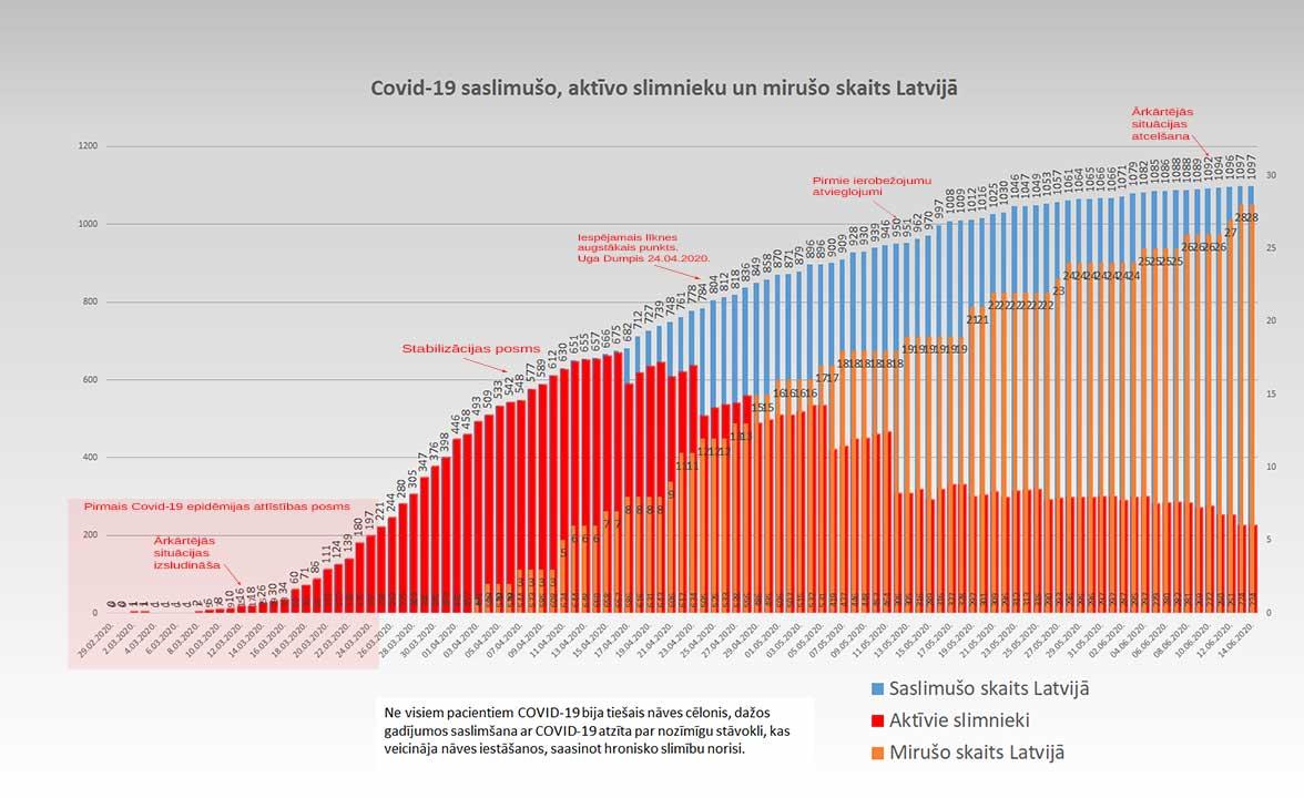 Grafiks ar Covid-19 saslimušo un mirušo skaitu valstī 14.06.2020.