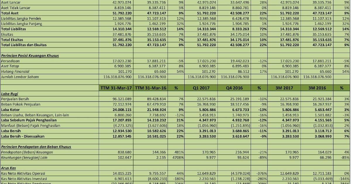 Idx Investor Hmsp Analisis Laporan Keuangan Q1 2017