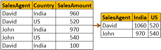 pivot and unpivot examples in sql server