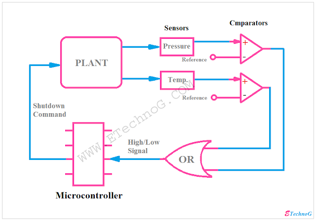 Application and Uses of Logic Gates, application of OR gate