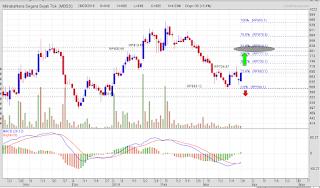 Potensi rebound saham MBSS