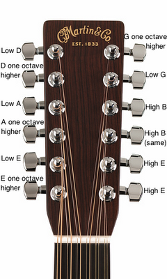 acoustic guitar basic tuning a 12 string acoustic guitar. Black Bedroom Furniture Sets. Home Design Ideas