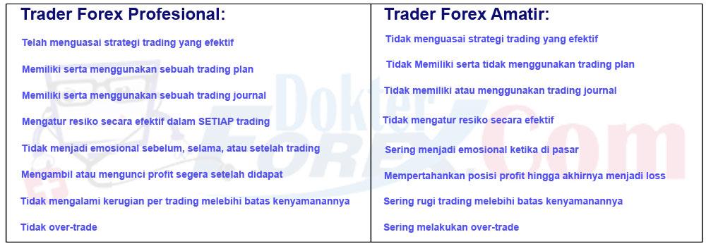 Trader Forex Profesional dan Amatir