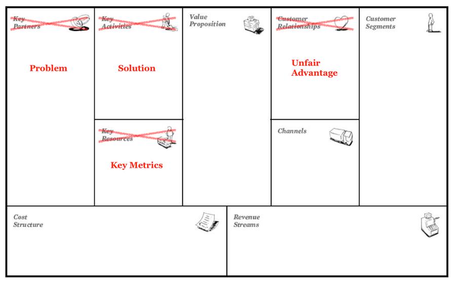 Comparando Lienzos Para Modelado De Negocios Business