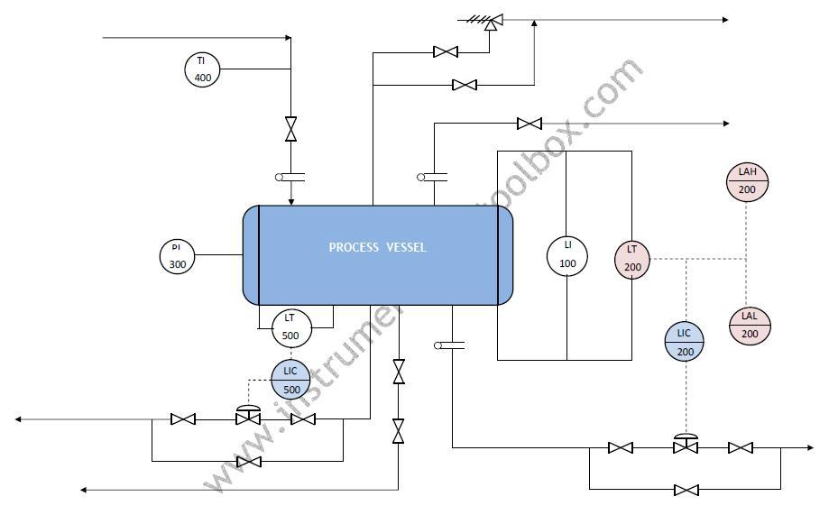 Piping Instrumentation Diagram P Id Tutorial Wiring Diagram