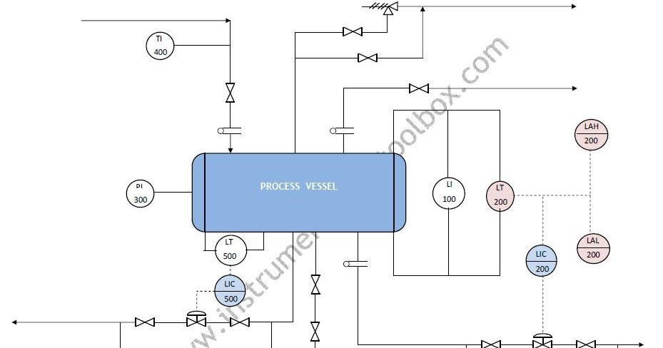 Drawings instrumentation process and Process and