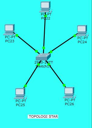 Topologi Star : topologi, Blogferdi:, Jenis-jenis, Topologi