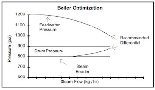 Bolier optimization