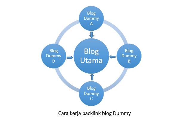 Cara kerja backlink blog dummy