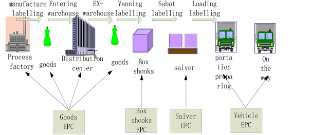 Figure 1. Business flow chart (a);