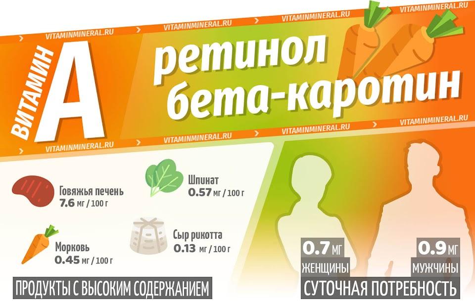 Витамин А для организма