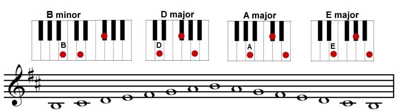 Piano Gospel Piano Chords Progression Gospel Piano Chords Gospel
