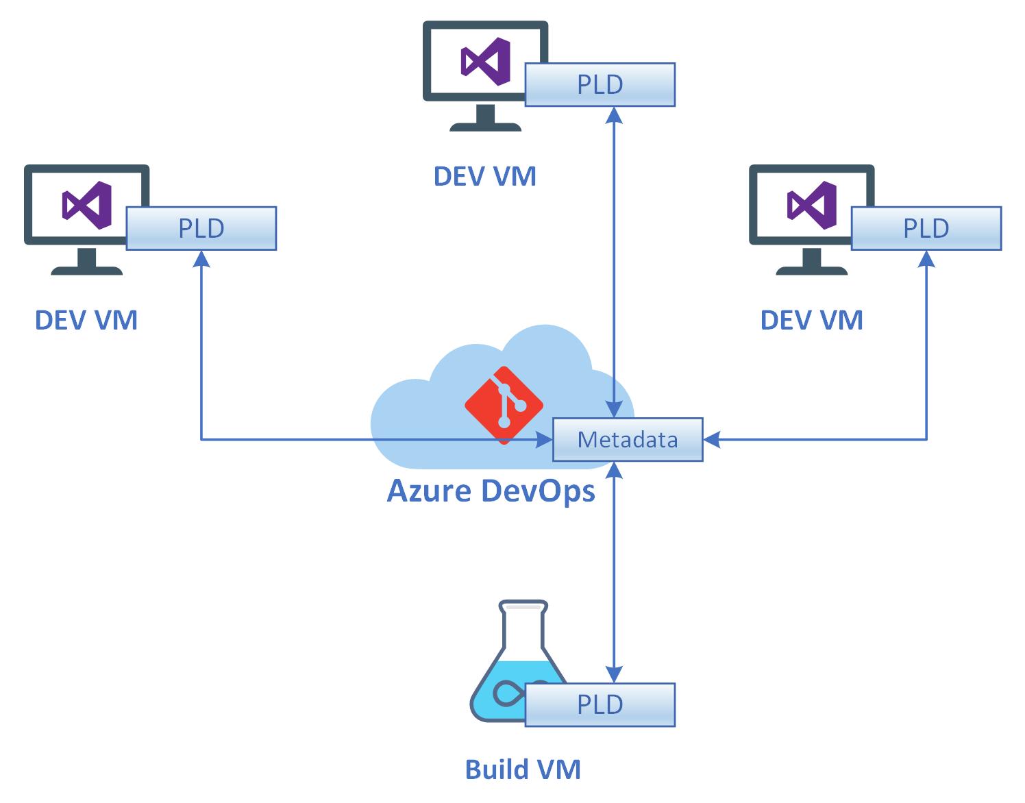Azure Devops Date Variable