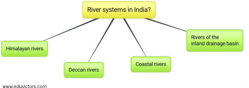 river of names essays List of rivers of bangladesh a map showing the major rivers in bangladesh river padma in rainy season the old name of dhaleshwari was gajghata.
