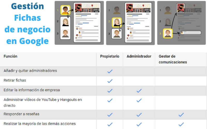 La Gran Guia De Google My Business Y Paginas Google Plus Marketing