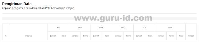 gambar laman pengiriman data pmp sekolah