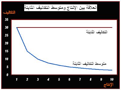 العلاقة بين الإنتاج ومتوسط التكاليف الثابتة