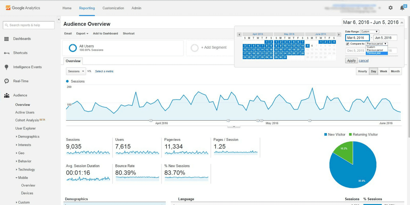 google analytics ecommerce, ecommerce analytics tool,