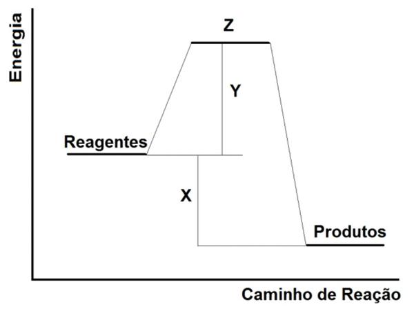 No gráfico a seguir, é apresentada a variação da energia durante uma reação química hipotética