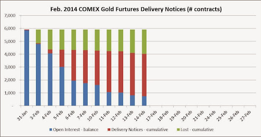 COMEX Feb-2014 Gold Contract Delivery: 746 contracts to go - Weekly Update