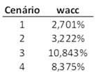 João Fonseca | Avaliador de imóveis | 919375417
