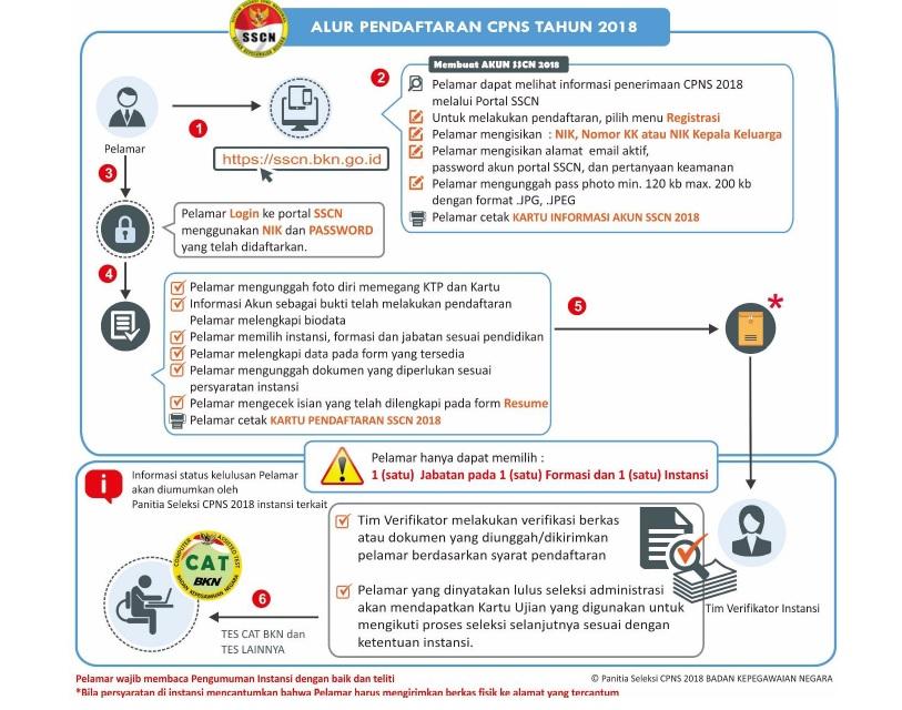 Download Buku Petunjuk dan Tata Cara Pendaftaran CPNS 2018